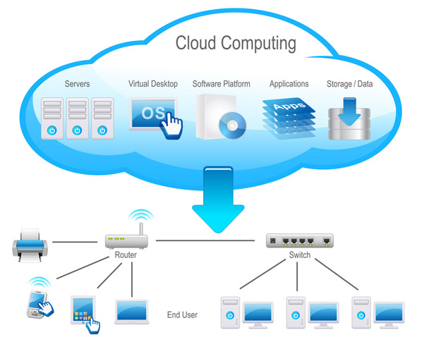 cloud migration support services innsoft solutions cloud migration ...